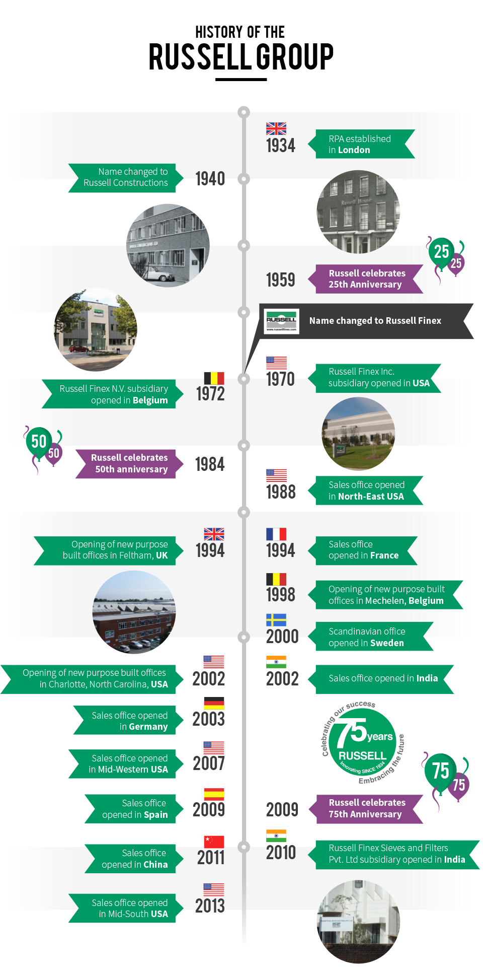 Russell Finex history infographic